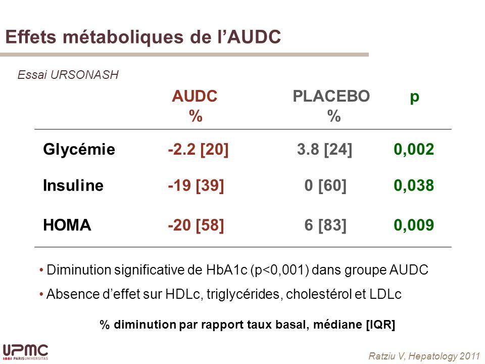 Effets métaboliques de l'AUDC