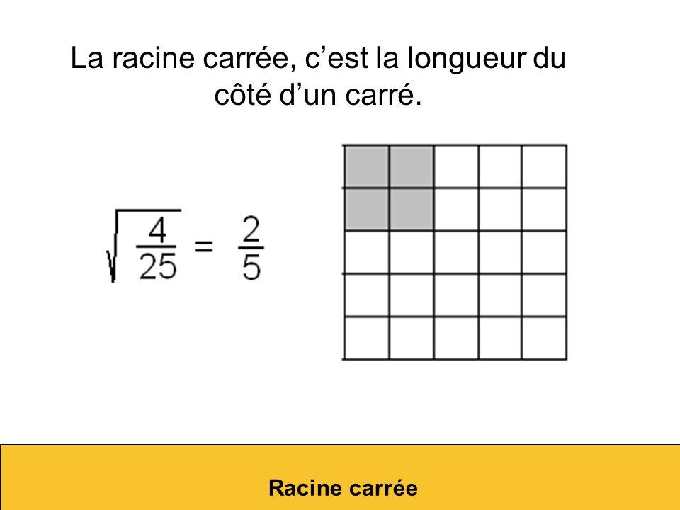 La racine carrée, c'est la longueur du côté d'un carré.