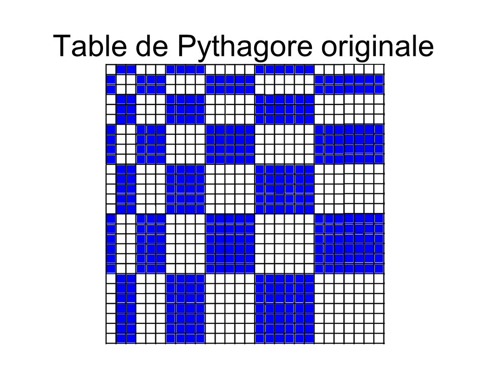 Table de Pythagore originale