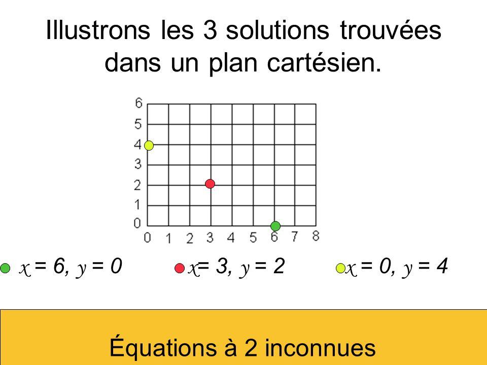 Illustrons les 3 solutions trouvées dans un plan cartésien.