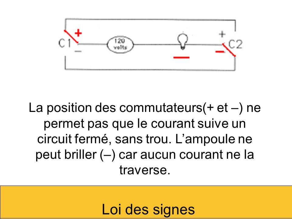 La position des commutateurs(+ et –) ne permet pas que le courant suive un circuit fermé, sans trou. L'ampoule ne peut briller (–) car aucun courant ne la traverse.