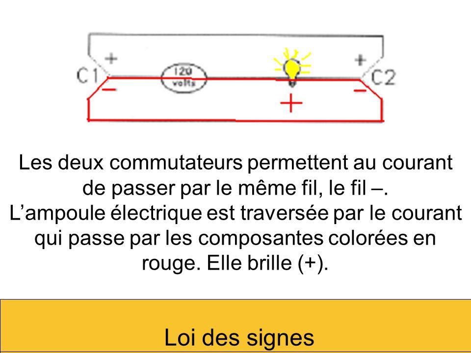 Les deux commutateurs permettent au courant de passer par le même fil, le fil –.