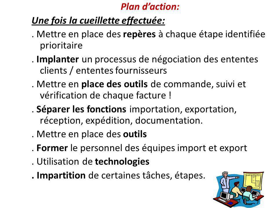 Plan d'action: Une fois la cueillette effectuée: . Mettre en place des repères à chaque étape identifiée prioritaire.