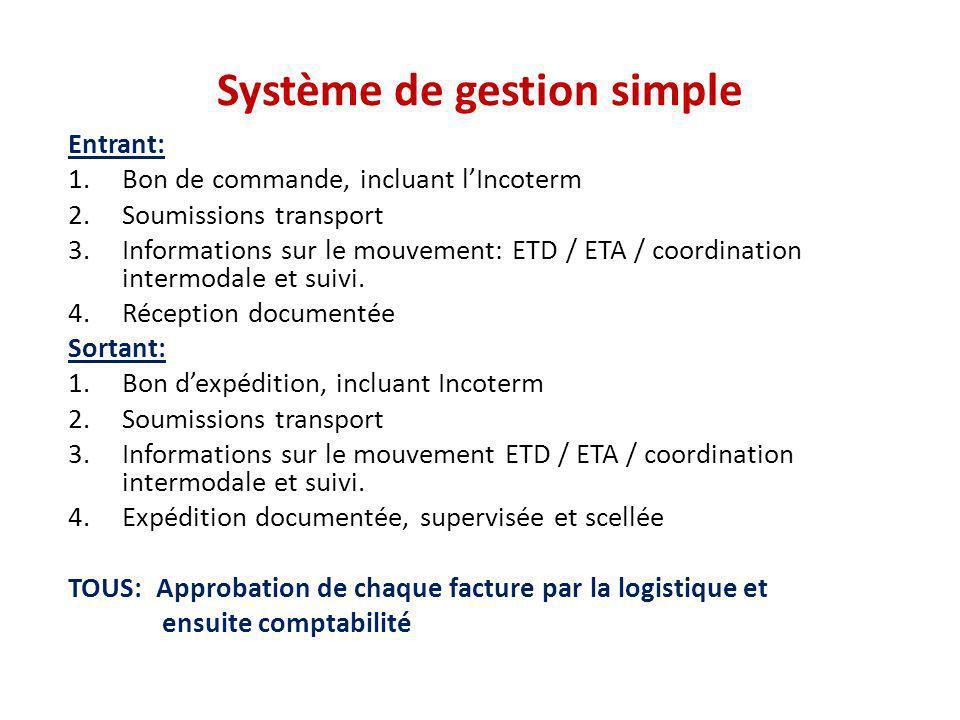 Système de gestion simple