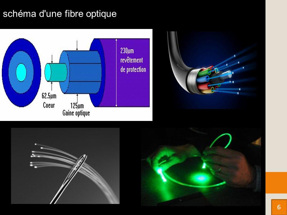 schéma d une fibre optique