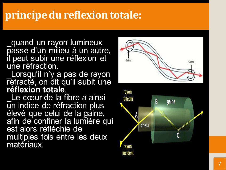 principe du reflexion totale: