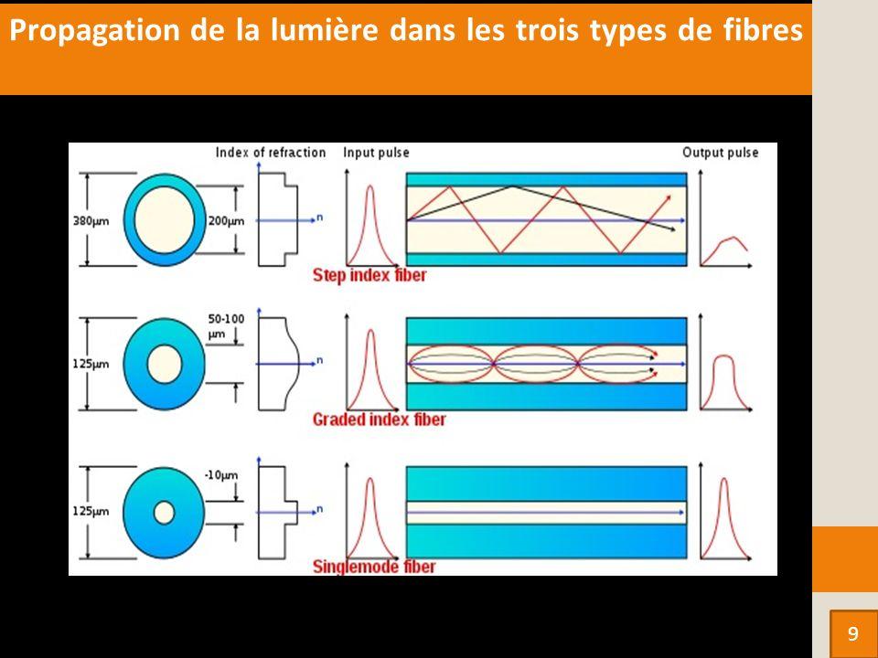 Propagation de la lumière dans les trois types de fibres