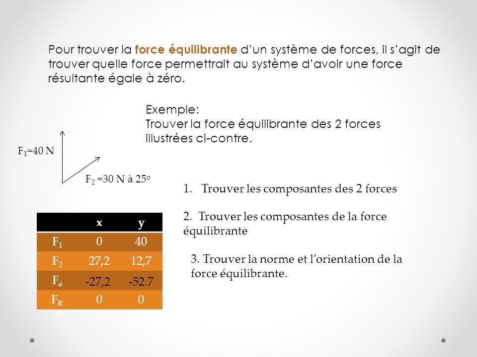 Trouver la force équilibrante des 2 forces illustrées ci-contre.