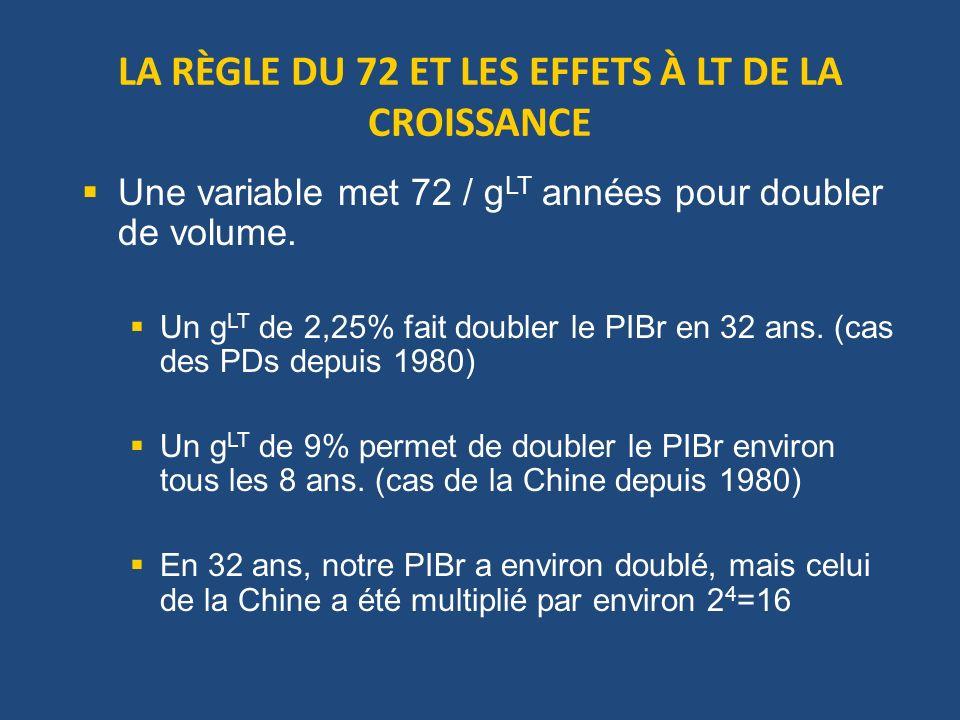 LA RÈGLE DU 72 ET LES EFFETS À LT DE LA CROISSANCE