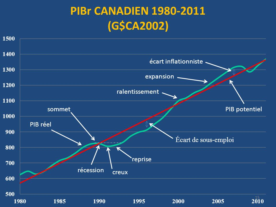 écart inflationniste expansion ralentissement sommet PIB potentiel reprise récession creux