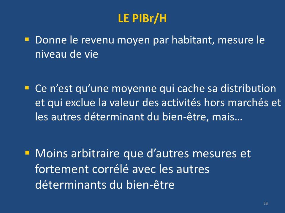 LE PIBr/H Donne le revenu moyen par habitant, mesure le niveau de vie.