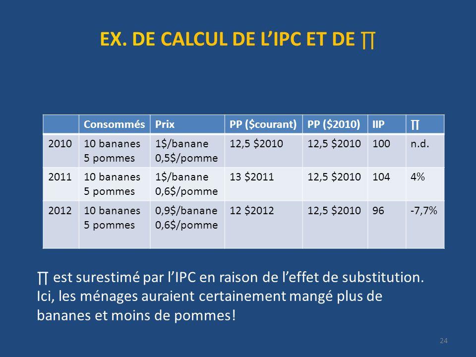EX. DE CALCUL DE L'IPC ET DE ∏