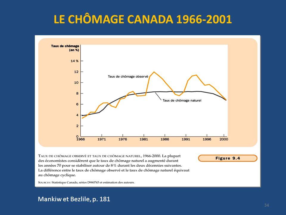 LE CHÔMAGE CANADA 1966-2001 Mankiw et Bezlile, p. 181