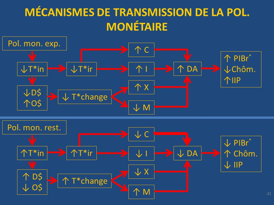 MÉCANISMES DE TRANSMISSION DE LA POL. MONÉTAIRE