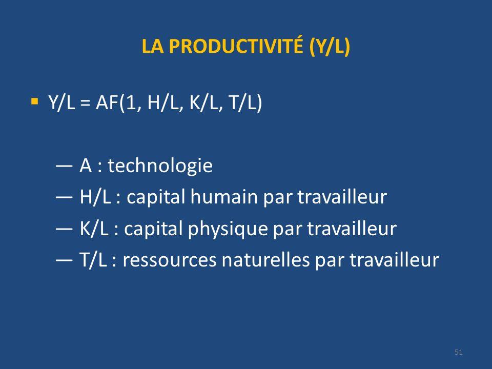 LA PRODUCTIVITÉ (Y/L) Y/L = AF(1, H/L, K/L, T/L) A : technologie. H/L : capital humain par travailleur.
