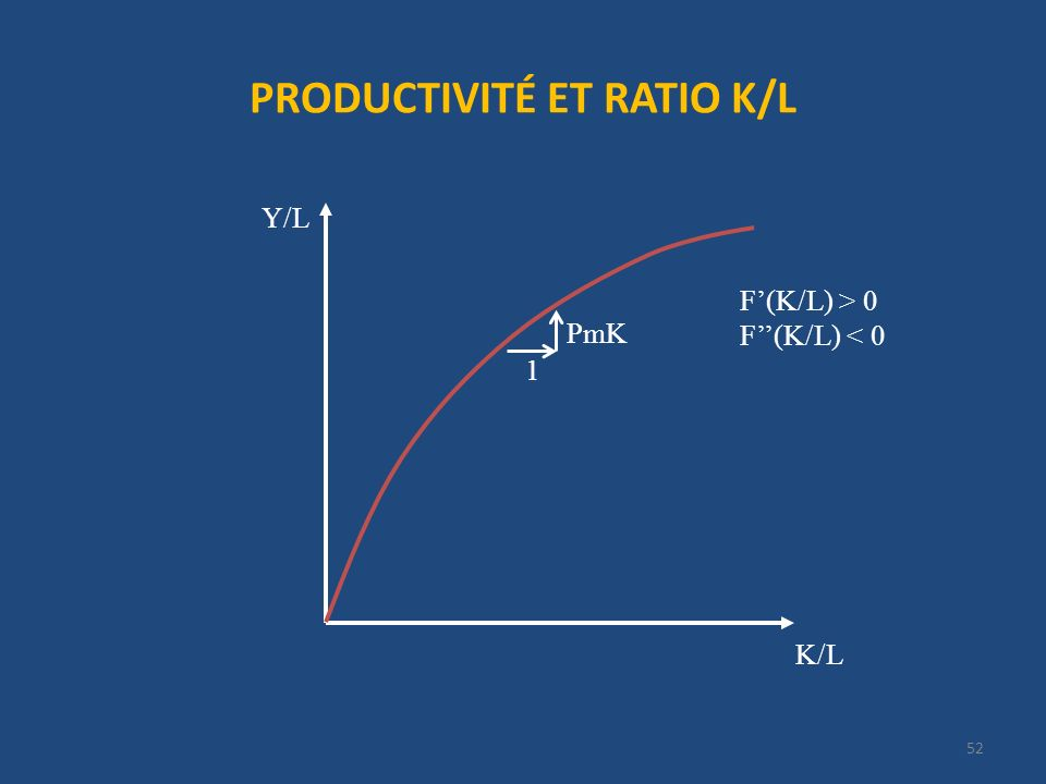 PRODUCTIVITÉ ET RATIO K/L