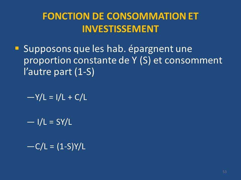 FONCTION DE CONSOMMATION ET INVESTISSEMENT