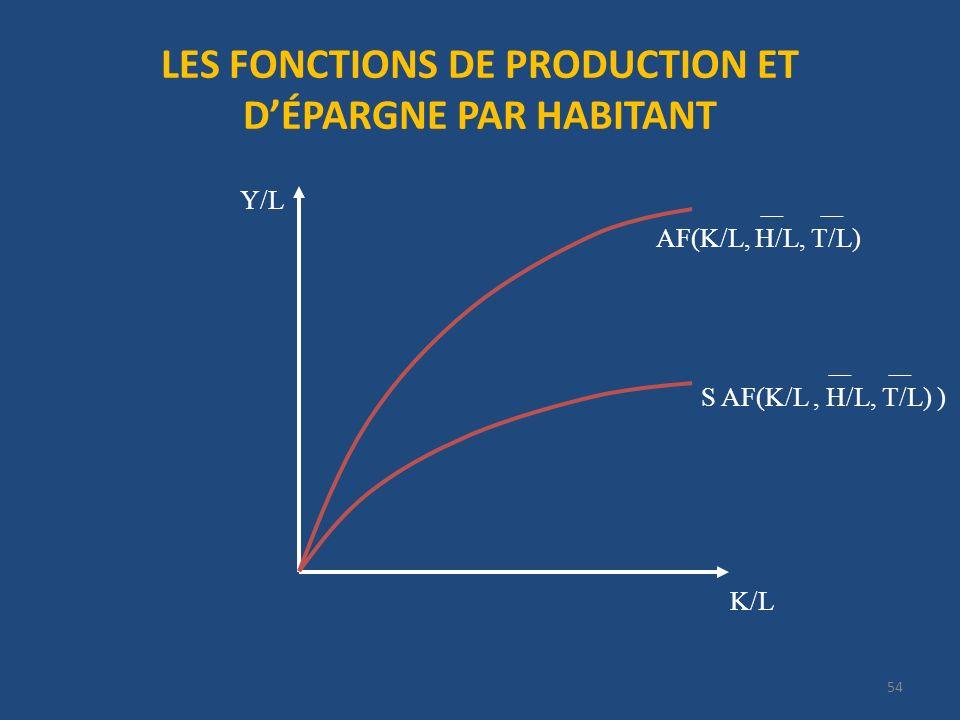 LES FONCTIONS DE PRODUCTION ET D'ÉPARGNE PAR HABITANT