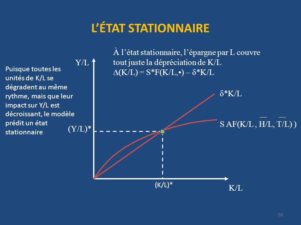 L'ÉTAT STATIONNAIRE À l'état stationnaire, l'épargne par L couvre tout juste la dépréciation de K/L.