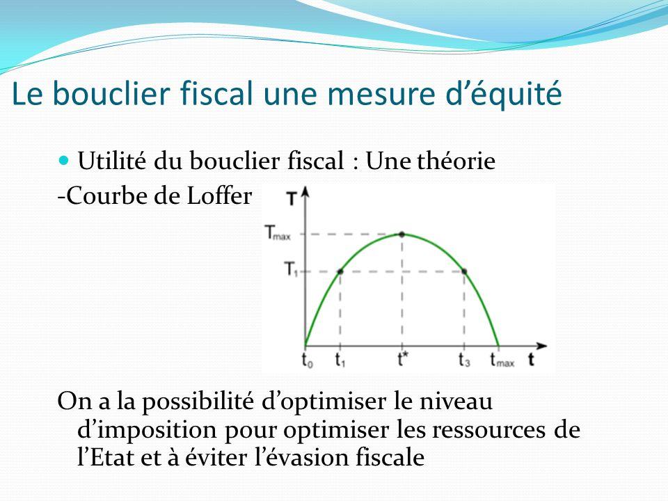 Le bouclier fiscal une mesure d'équité