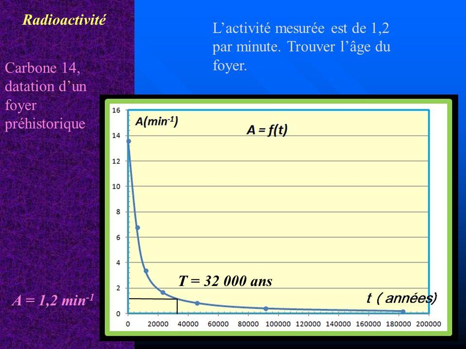 Radioactivité L'activité mesurée est de 1,2 par minute. Trouver l'âge du foyer. Carbone 14, datation d'un.