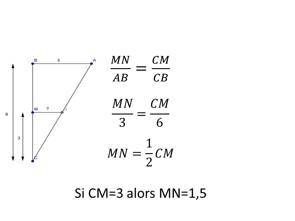 𝑀𝑁 𝐴𝐵 = 𝐶𝑀 𝐶𝐵 Si CM=3 alors MN=1,5 𝑀𝑁 3 = 𝐶𝑀 6 𝑀𝑁= 1 2 𝐶𝑀