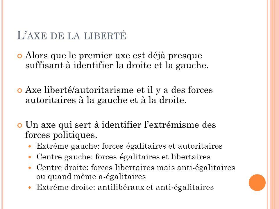 L'axe de la liberté Alors que le premier axe est déjà presque suffisant à identifier la droite et la gauche.