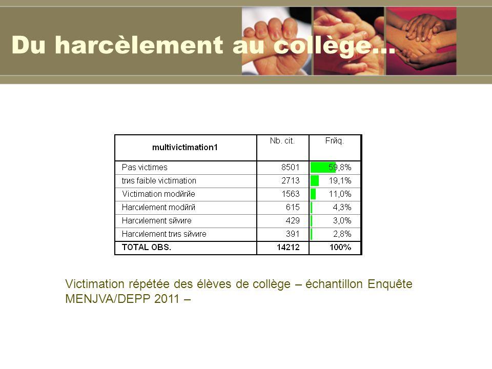 Du harcèlement au collège…