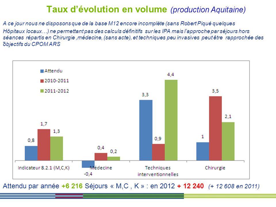 Taux d'évolution en volume (production Aquitaine)
