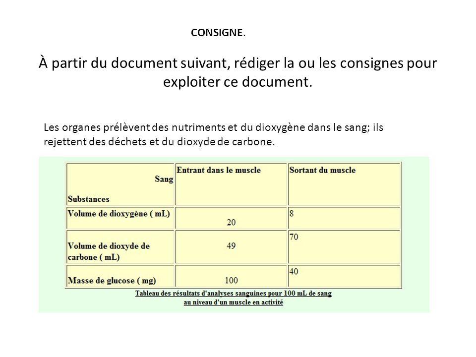 CONSIGNE. À partir du document suivant, rédiger la ou les consignes pour exploiter ce document.