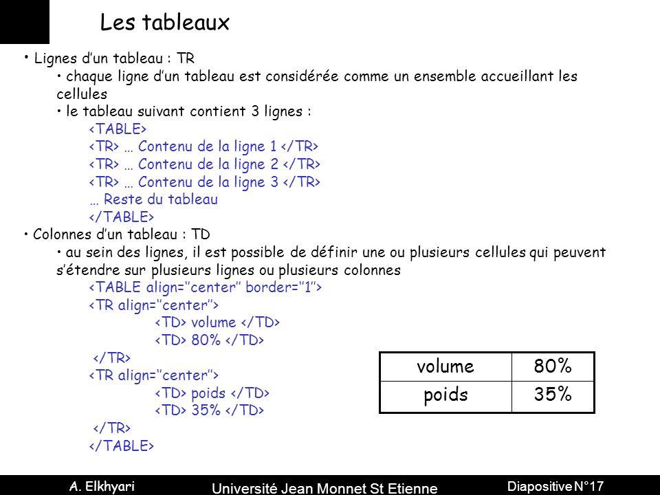 Les tableaux 35% poids 80% volume Lignes d'un tableau : TR