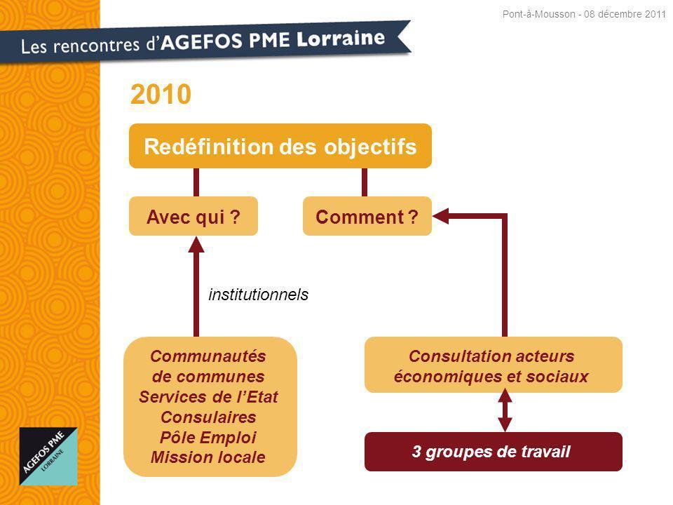 2010 Redéfinition des objectifs Avec qui Comment institutionnels