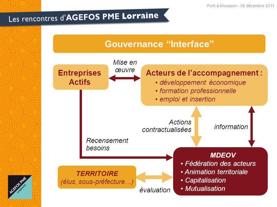 Gouvernance Interface Acteurs de l'accompagnement :