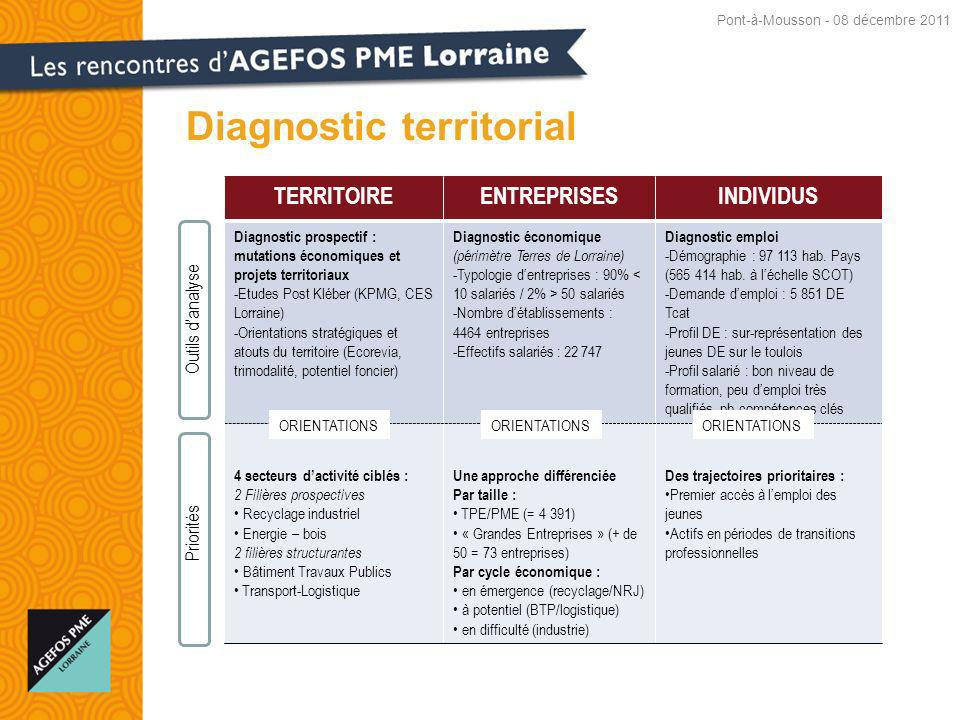 Diagnostic territorial