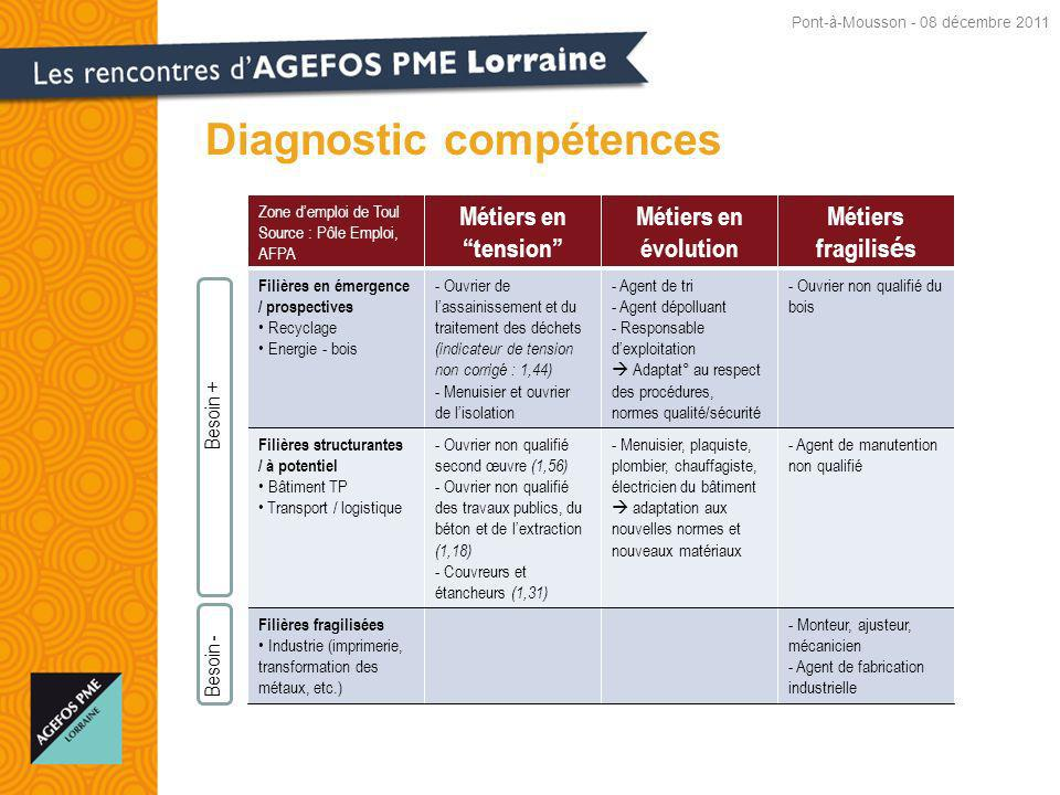 Diagnostic compétences