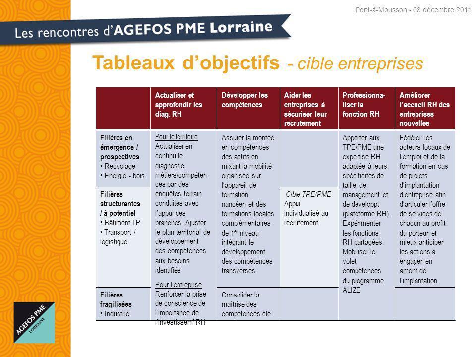 Tableaux d'objectifs - cible entreprises
