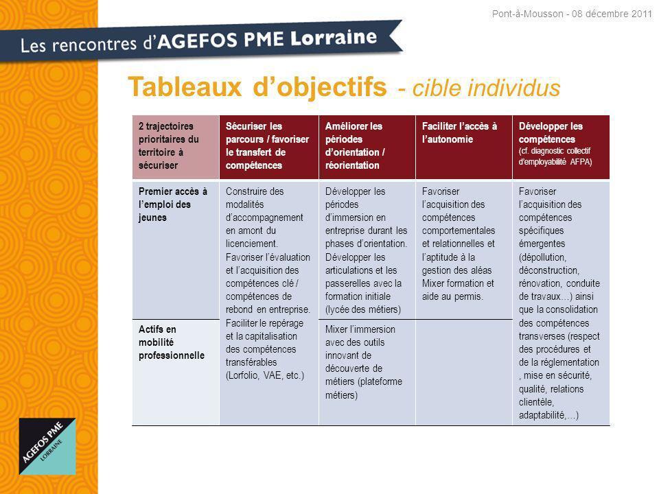 Tableaux d'objectifs - cible individus