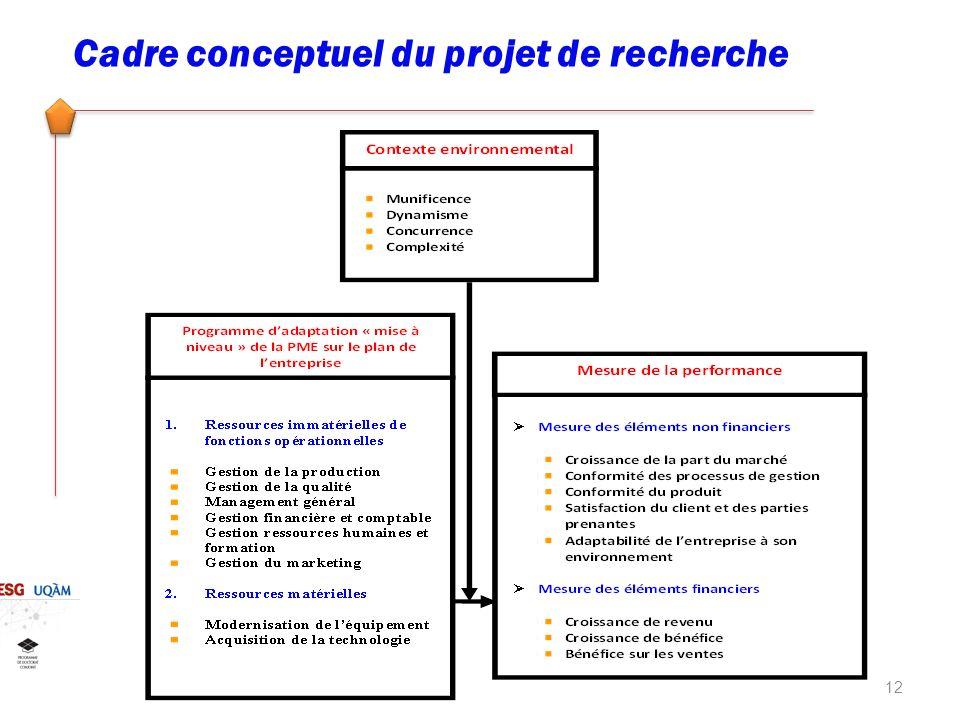 Cadre conceptuel du projet de recherche