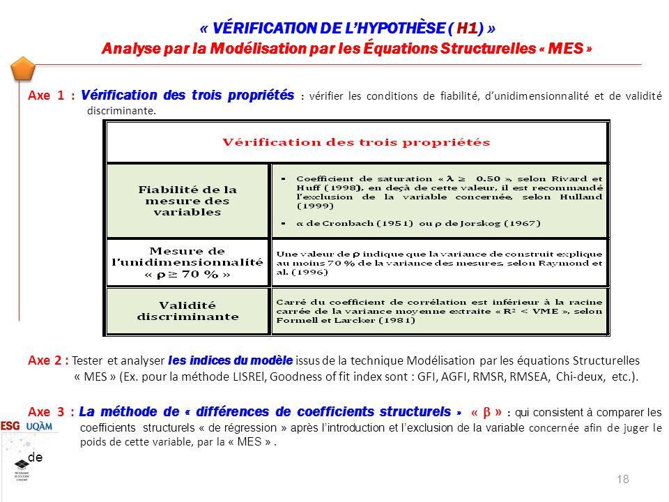 « VÉRIFICATION DE L'HYPOTHÈSE ( H1) »
