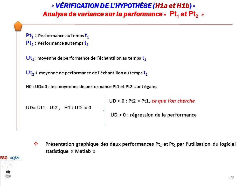 « VÉRIFICATION DE L'HYPOTHÈSE (H1a et H1b) »
