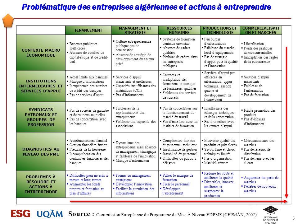 Problématique des entreprises algériennes et actions à entreprendre