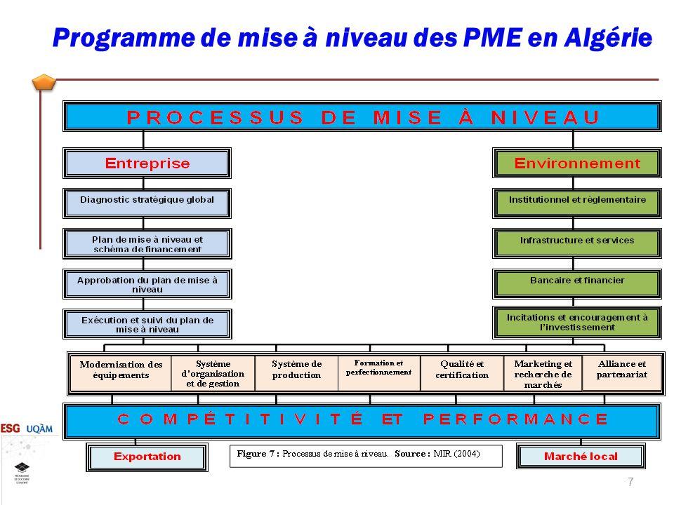 Programme de mise à niveau des PME en Algérie