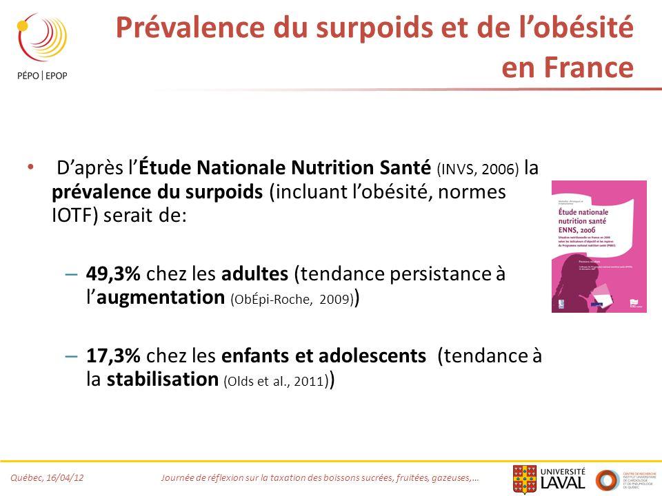 Prévalence du surpoids et de l'obésité en France