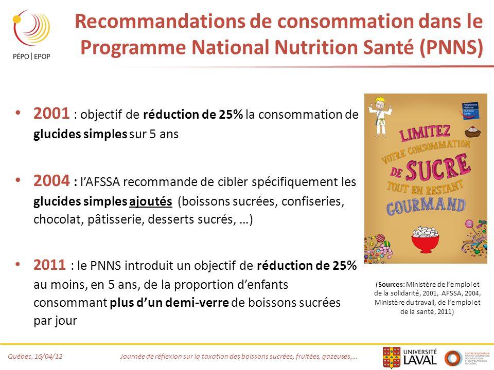 Recommandations de consommation dans le Programme National Nutrition Santé (PNNS)