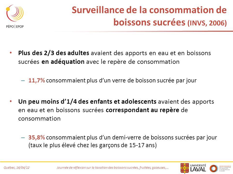 Surveillance de la consommation de boissons sucrées (INVS, 2006)