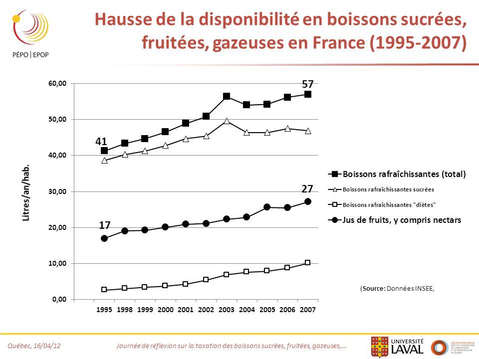 Hausse de la disponibilité en boissons sucrées, fruitées, gazeuses en France (1995-2007)