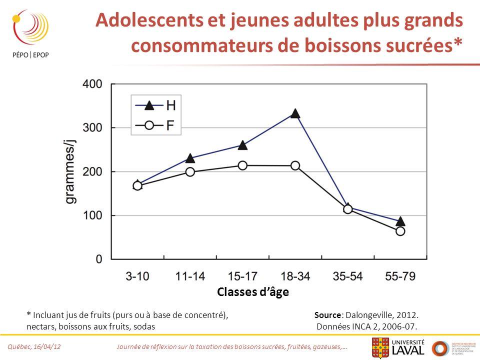Adolescents et jeunes adultes plus grands consommateurs de boissons sucrées*