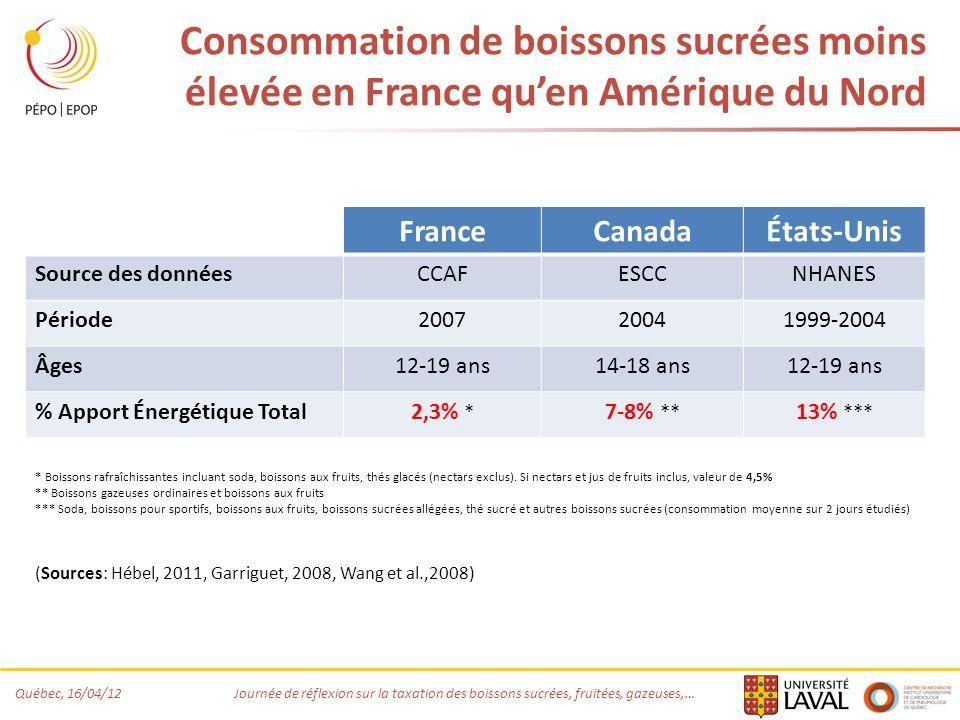 Consommation de boissons sucrées moins élevée en France qu'en Amérique du Nord