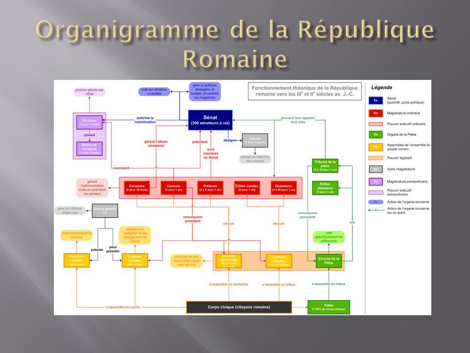 Organigramme de la République Romaine