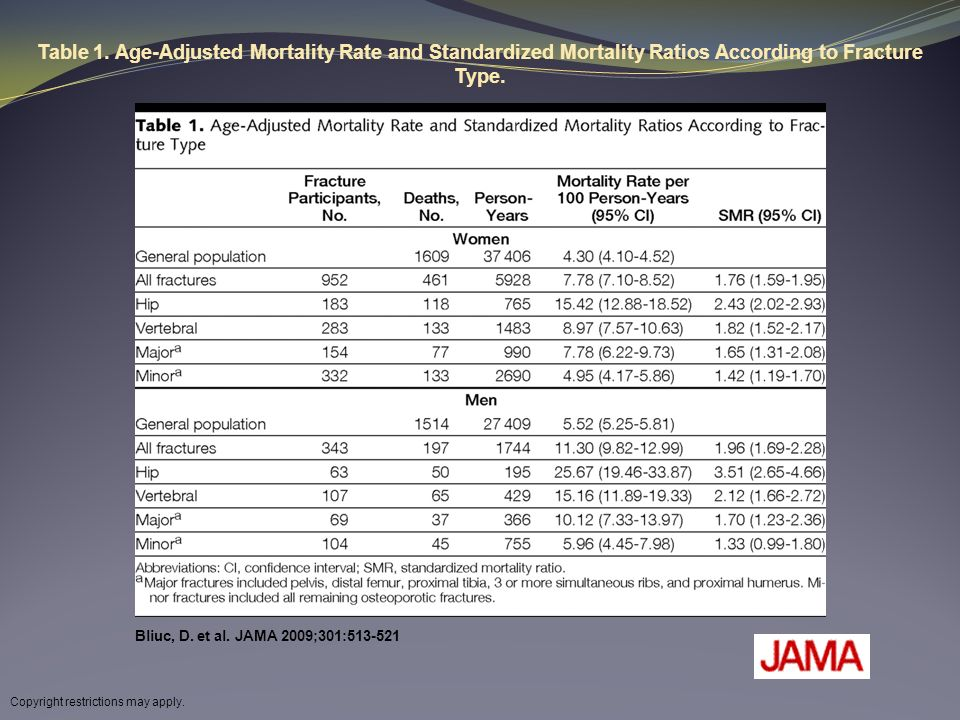 Table 1. Age-Adjusted Mortality Rate and Standardized Mortality Ratios According to Fracture Type.